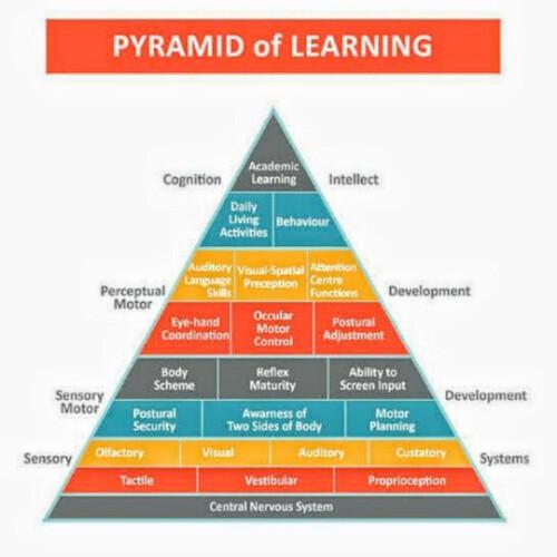 piramida SI